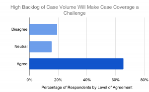 Graphic explanation looking at executives perception of their team's ability to cover cases due to the backlog caused cancelled cases during COVID-19.