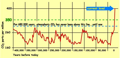 This graph shows carbon dioxide levels over the past 450,000 years.  Notice the sharp increase starting around 1950.