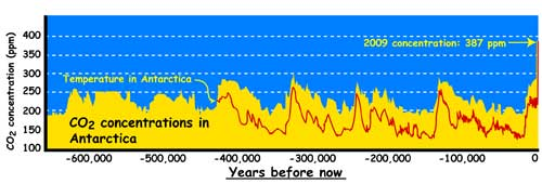 The graph shows how carbon dioxide and temperatures have risen and fallen  together over the past 450,000 years.