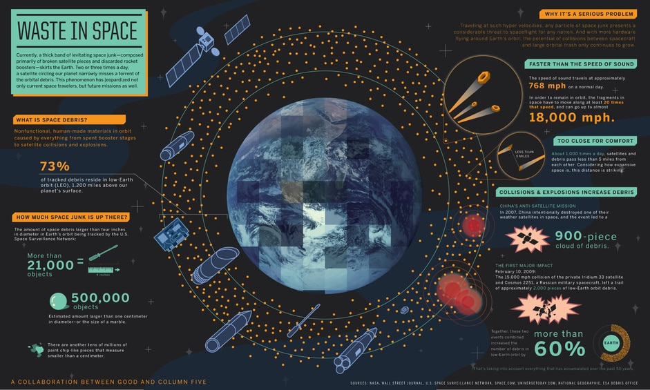 """A thin band of """"space junk"""" or debris orbits the Earth. Almost daily there is a near miss between the debris and satellites. Jeopardizing not only current missions, but future missions, it has become essential that this junk be cleaned up."""