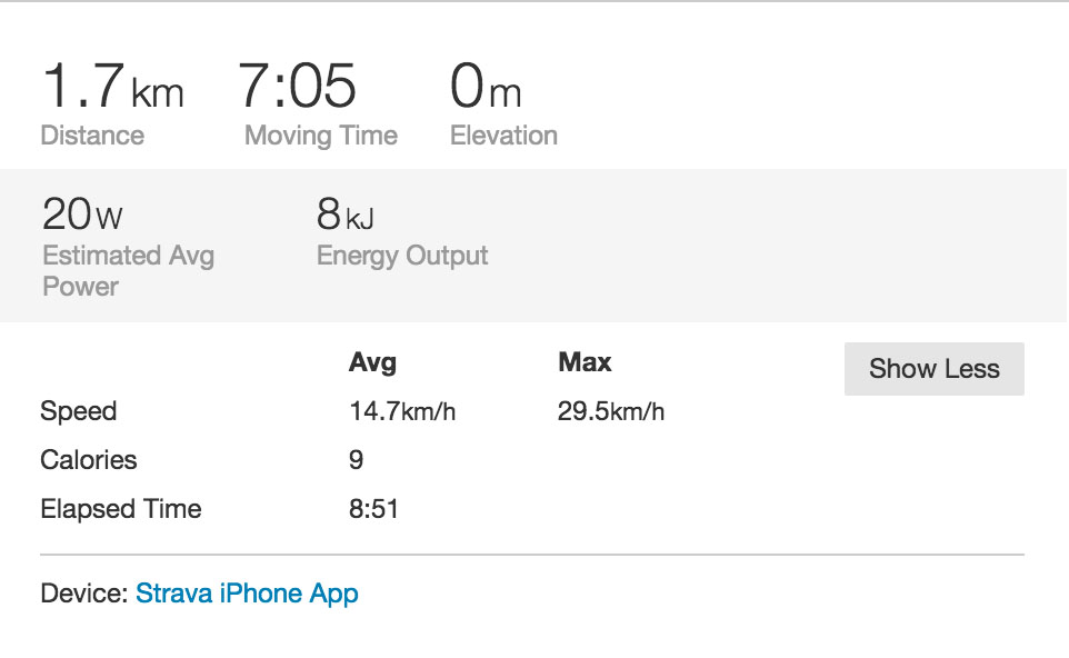 COMMUTES COUNT by STRAVA