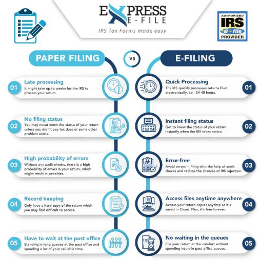 E-filing vs Paper filing
