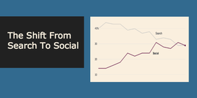 Shift search social traffic article
