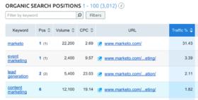 Organic search positions marketo article