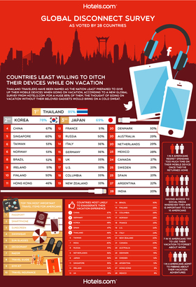 Hotels.com infographic us article