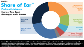 Podcast share of ear article