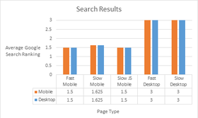 Mobilegeddon results article