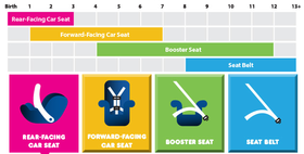 Car seat graphic article