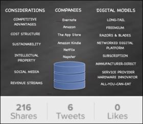 Digital business models cover 1 article
