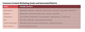 Common content marketing goals article
