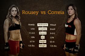 Rousey vs correia article