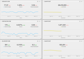 Competitor research dashboard alexa quantcast article