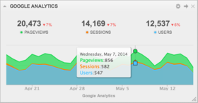 Analytics dashboard google analytics overview article