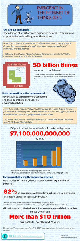 Emergence in the internet of things infographic1 article