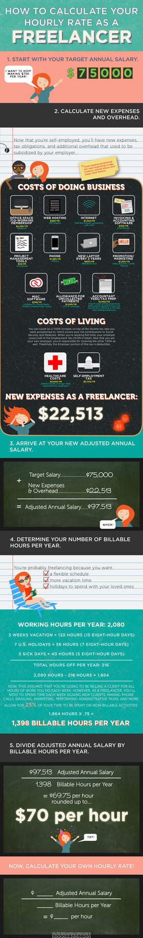 How to calculate your freelance hourly rate infographic by creativelive final article