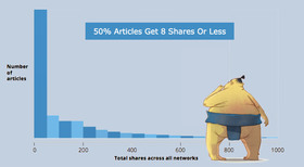 Share distribution image article