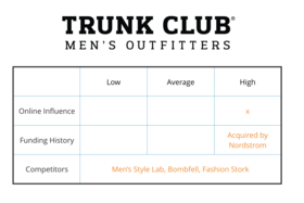 Trunk club article