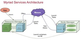 Myriad services architecture article