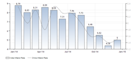 India inflation cpi article