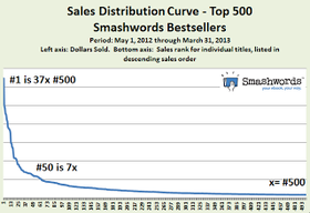 New  sales rank top 500 use this article