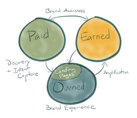 Paid owned earned landing 600 article