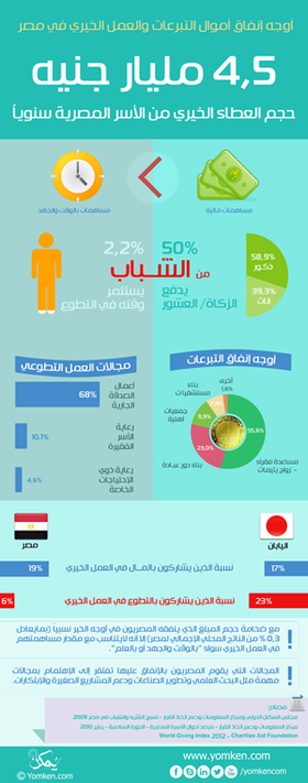 Infograph for arabic300 article