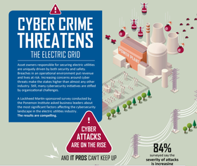 Cyber security electric article