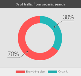 Organic search.png article