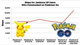 Upxpokemon courtesy jawbone article