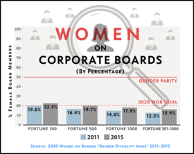 Christine spadafor   gregory peterson   board gender graphic   2016 article