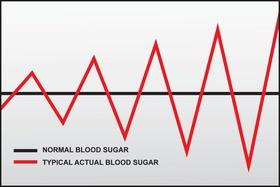 Blood sugar chart article