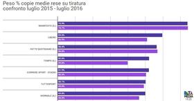 L insostenibile peso delle rese per i quotidiani italiani datamediahub article