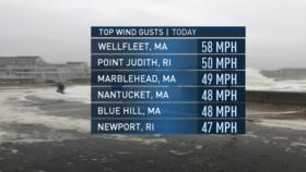 Lkn board stats 1column winds article