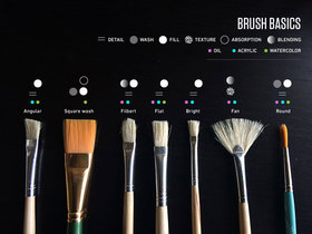 Brushes article