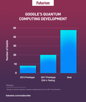 Google quantum computing article