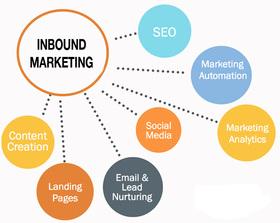 Inbound marketing article