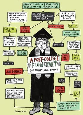 Postgradflow chart pain 500x692 article