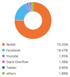 Wiki social channel traffic share article