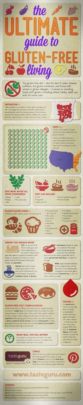 The ultimate guide to glutenfree living 50e2c2e4ab721 w1500 article