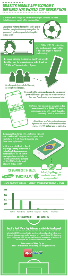 Resized brazil spending infographic 1 50 1 600x 515x %281%29 article