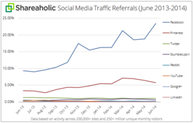 Social media traffic referrals july 2014 graph article