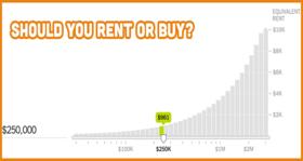 Rent vs buy blog article