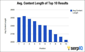 Contentlength article