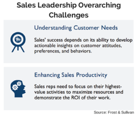 Sales leadership overarching challenges article