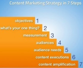 Create a content marketing strategy in 7 steps 296x240 article