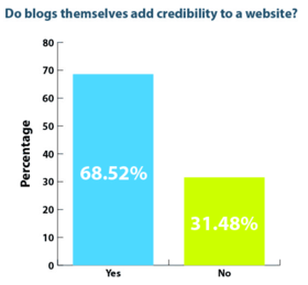 Blog credibility article