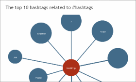 Free tools to use hashtags smartly 05 zpsc77de324 article
