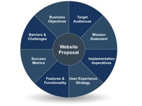 Website proposal objectives 300x225 article