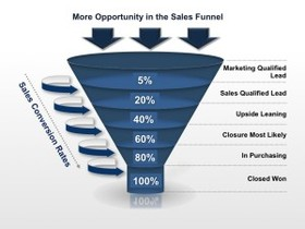 Sales resources increase sales sales funnel 300x225 article