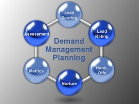 Demand management planning converting leads to qualified opportunities 300x225 article
